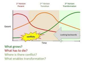 Figure 1: Three Horizons framework (Source: Garry Peterson)