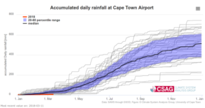 Accumulated daily rainfall at Cape Town Airport (1978-2018) [Source: CSAG, UCT]